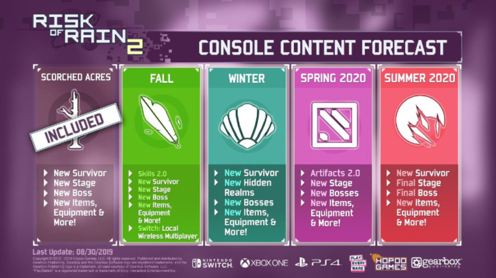 """A """"Console Content Forecast"""" for Risk of Rain 2, outlining new updates through Summer 2020"""