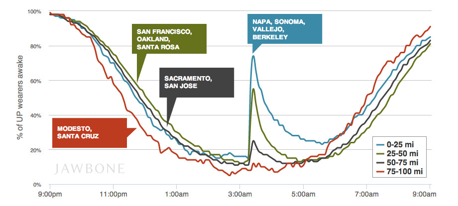 earthquake sleeping chart