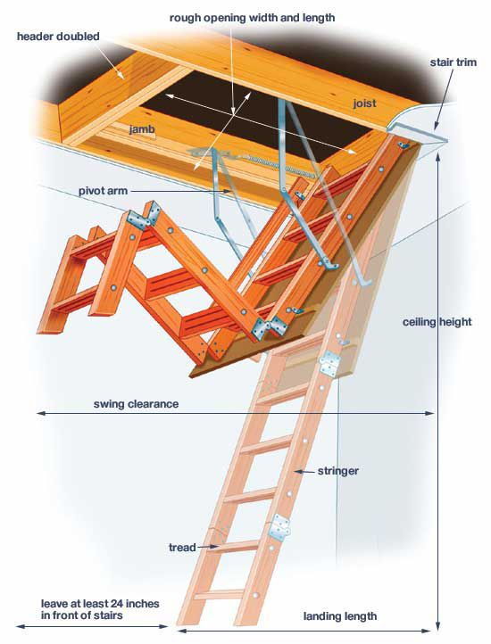 Parts of a pull down attic ladder.