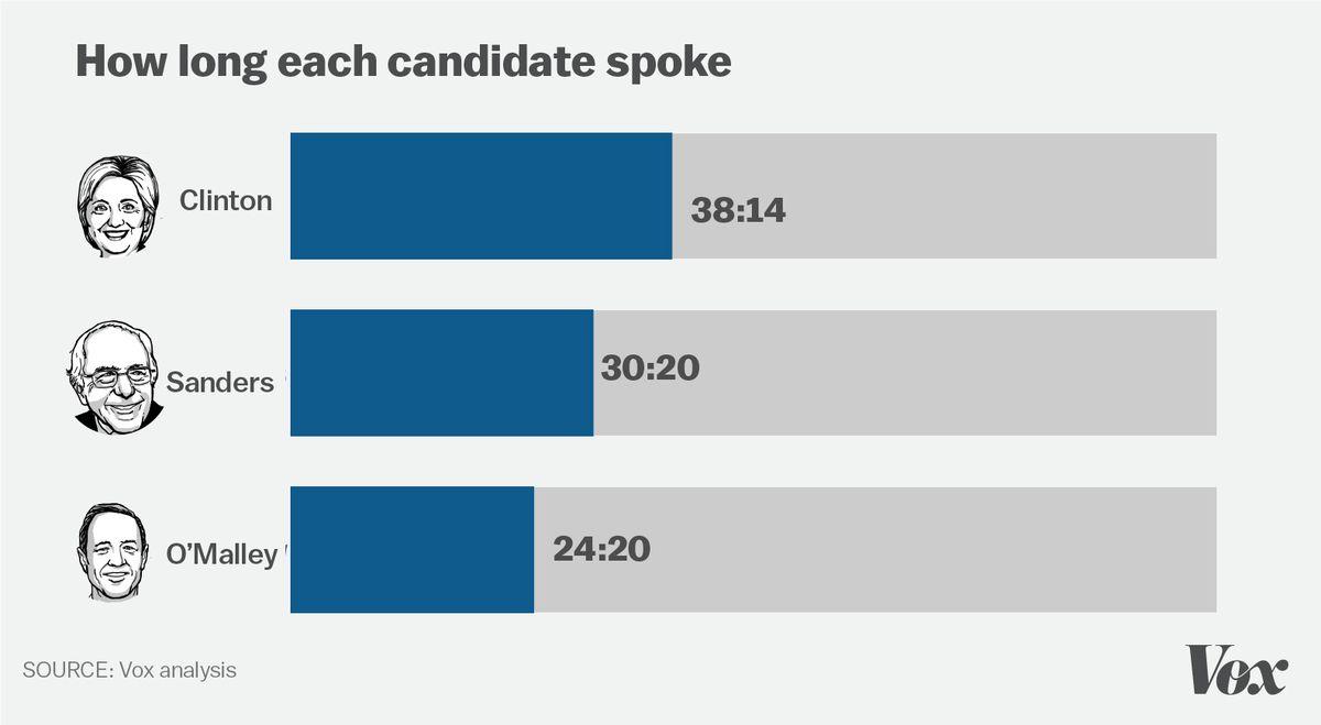 How long each candidate spoke