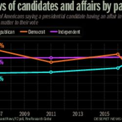 Views of candidates and affairs by party