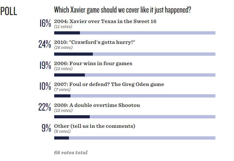 Classic Poll