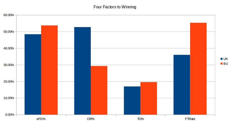 Kentucky vs. Boston pregame four factors