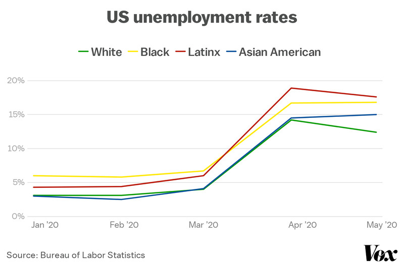 A line chart of US unemployment rates for 2020 by ethnicity. All rates are below 5 percent in January, except for the black unemployment rate, which is at about 6 percent. All rates rise slightly, until March, when all spike — Latinx unemployment rising at the fastest rate, to nearly 20 percent by April. Black unemployment tops 15 percent that same month, and remains flat.
