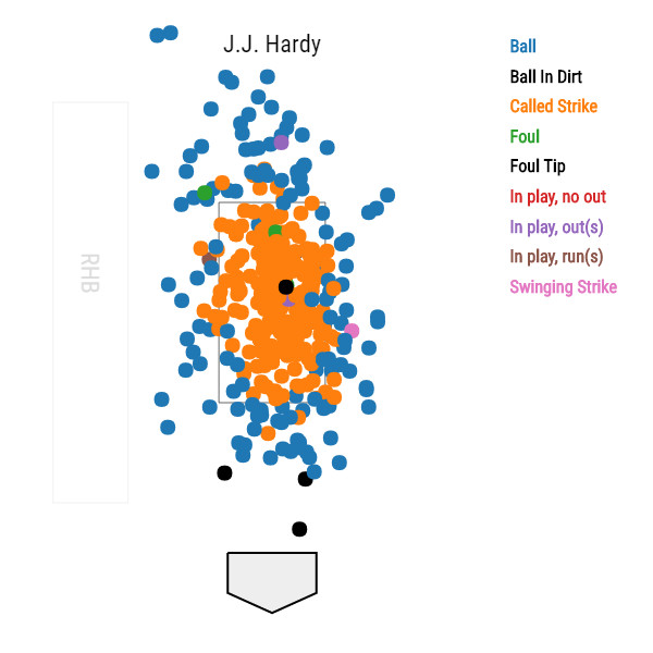 jj-hardy-baltimore-orioles-first-pitch-fastballs