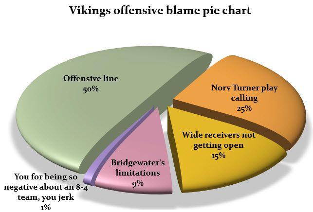 Vikings offensive blame pie chart