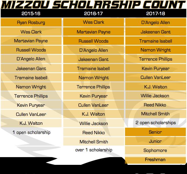 mizzou scholarship count 10-6-15