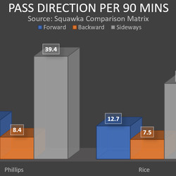 Direction of Phillips' and Rice's passes per 90 minutes so far this season.