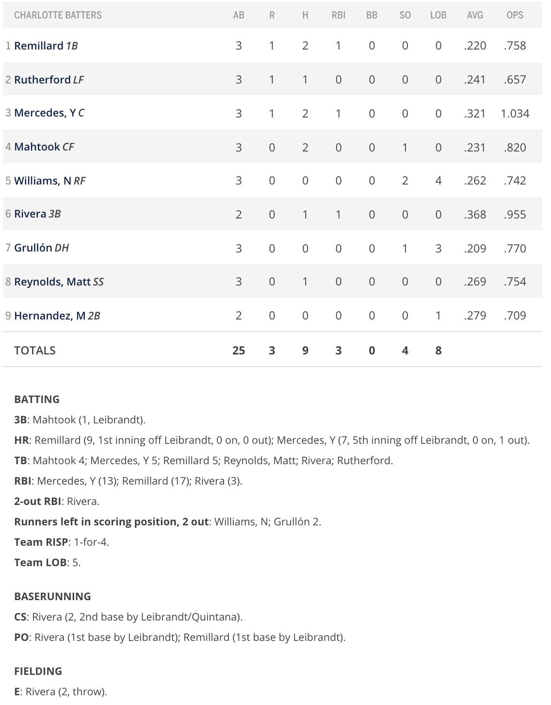 Batter box score game 2