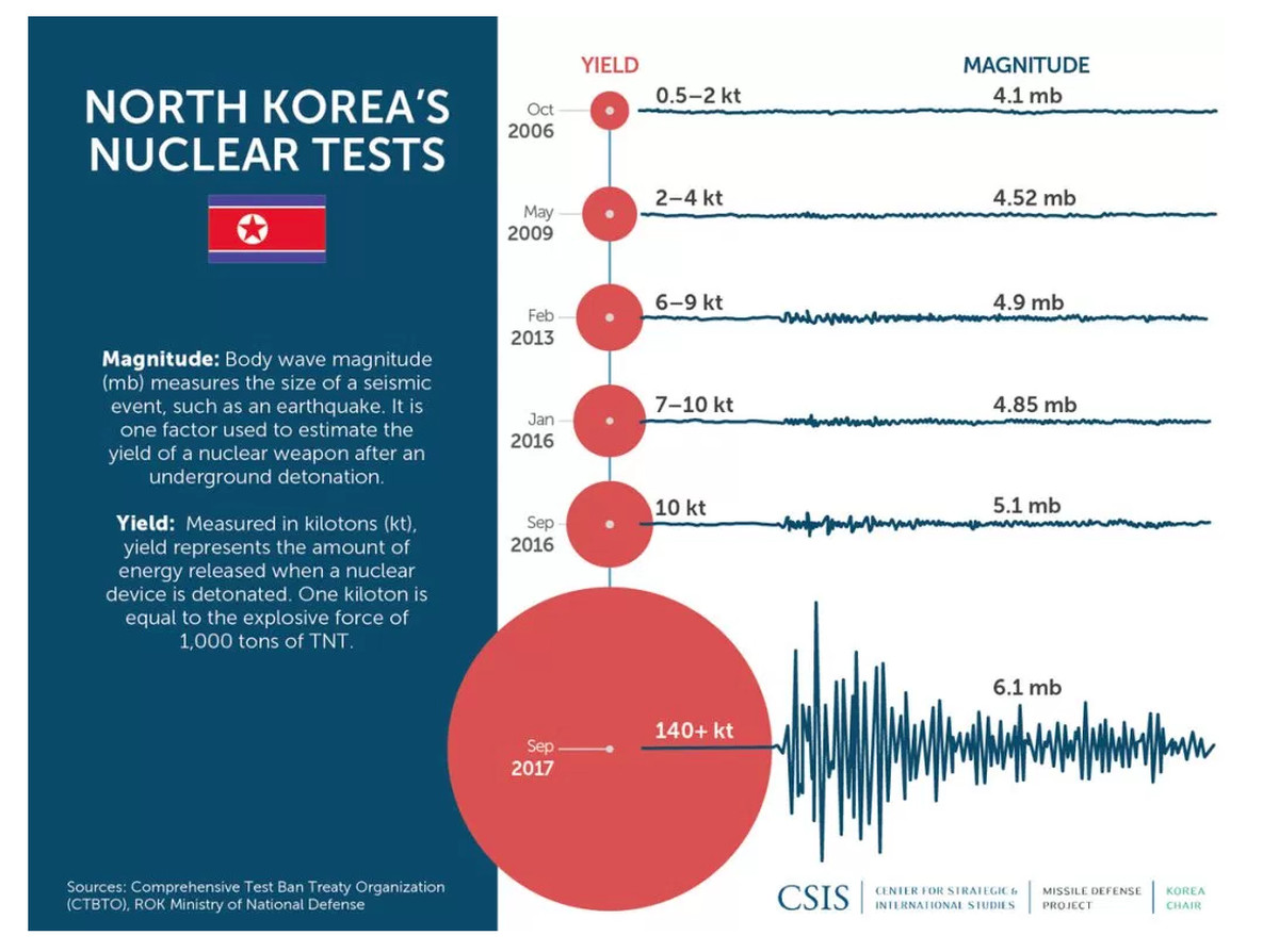 North Korea's Kim Jong Un: 2017 missile and nuclear weapons threat on
