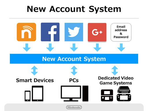 All the Nintendo accounts you need for your Switch - Polygon