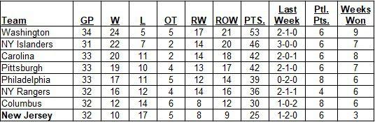 Metropolitan Division Standings as of the morning of December 15, 2019