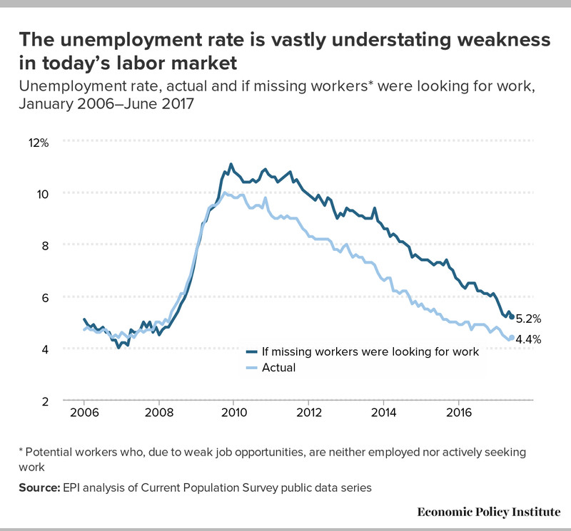 Workers pushed out of the labor market due to the recession