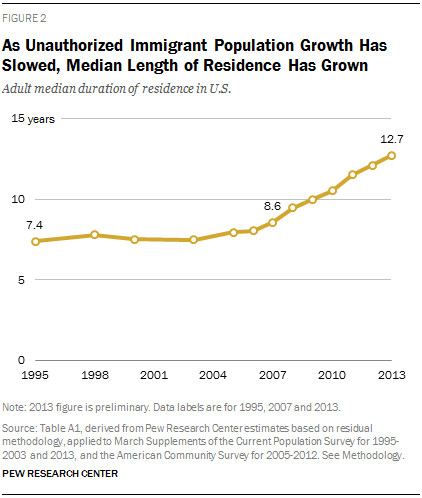 Pew Hispanic Trends Project median duration 2013
