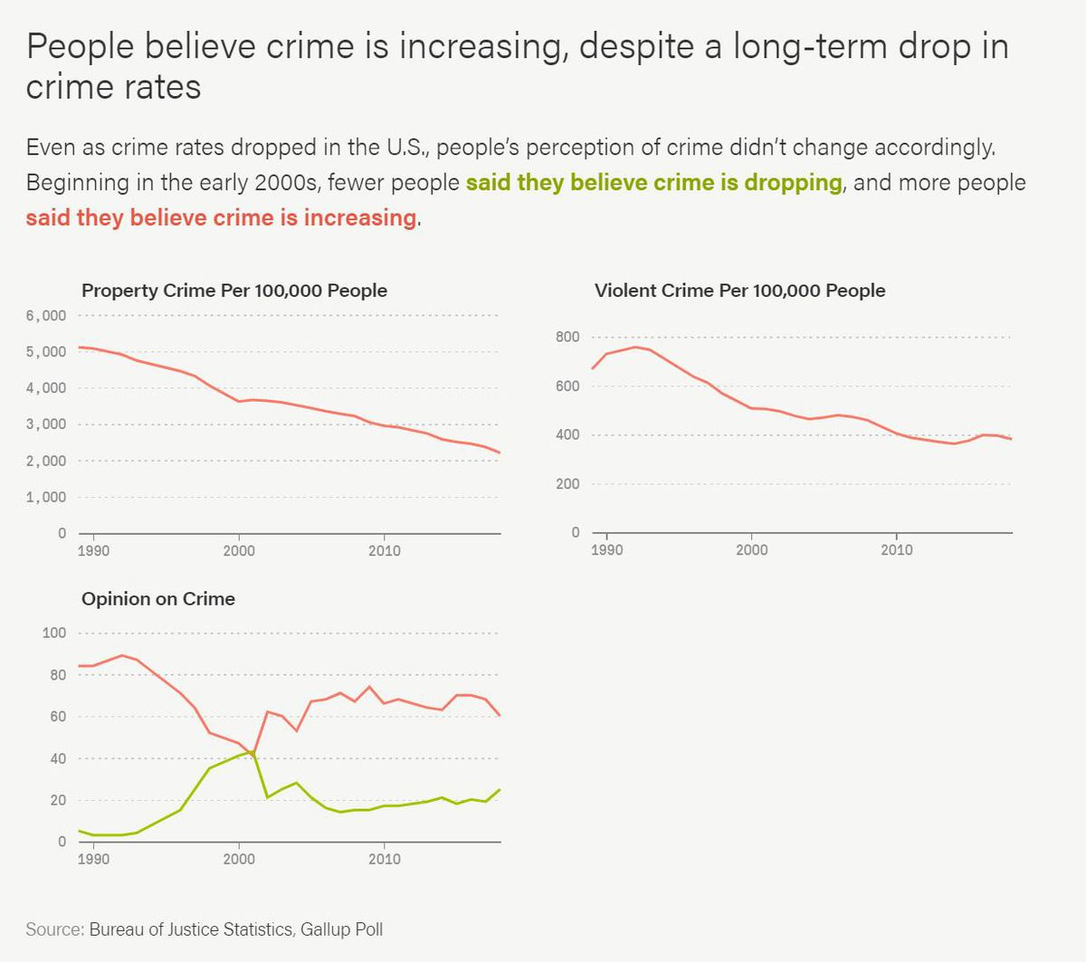 Even as crime rates dropped in the U.S., people's perception of crime didn't change accordingly. Beginning in the early 2000s, fewer people said they believe crime is dropping, and more said it was increasing.