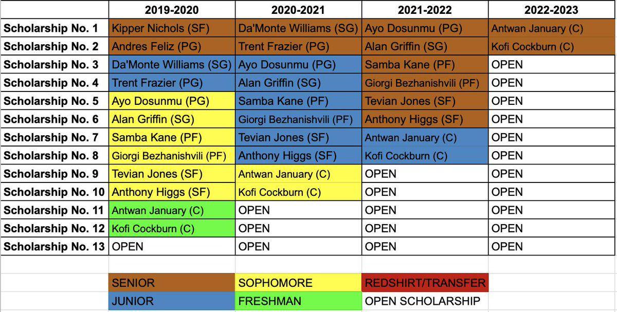 Illini Basketball: 2019-2023 Predictions - The Champaign Room