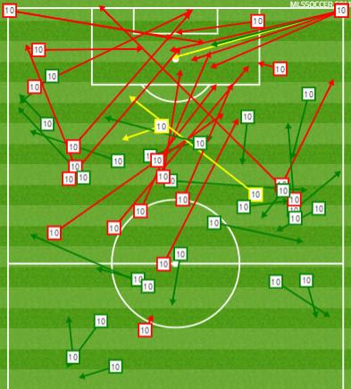 Barnetta passing chart
