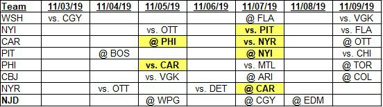 Team schedules for 11-3-2019 to 11-9-2019