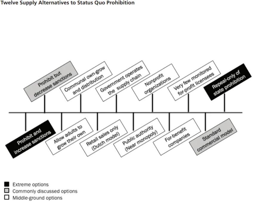 A chart showing alternatives to marijuana legalization.