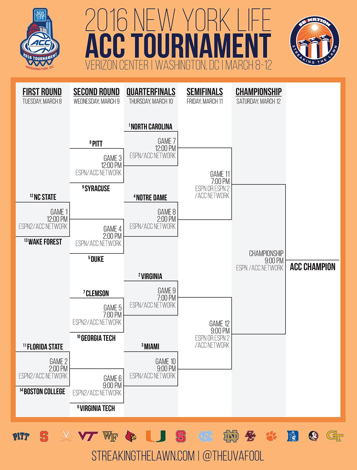 2016 ACC Tournament Bracket