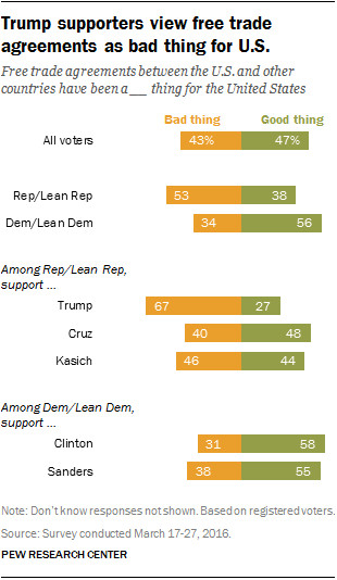 Republicans/Democrats on trade