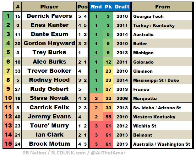 Utah Jazz 2014 2014 Roster - Player Draft Position Table