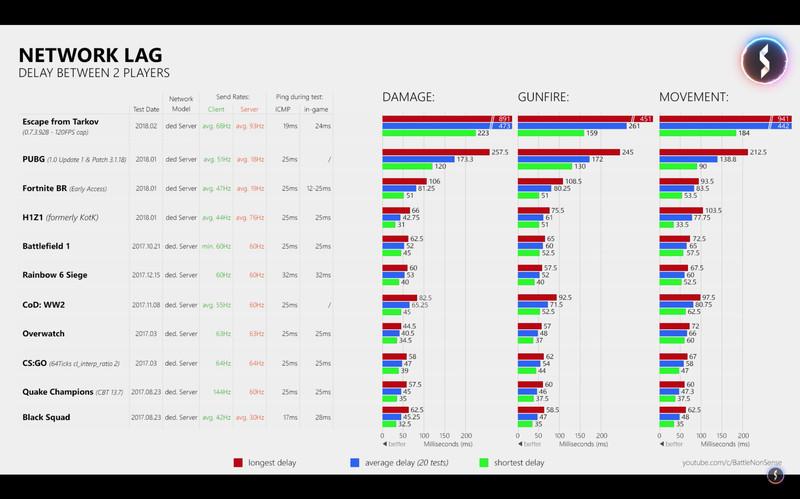 Graf obsahující údaje pro PUBG, Fortnite a Rainbow 6: Siege mezi ostatními. Útěk z Tarkova je doslova mimo grafy.