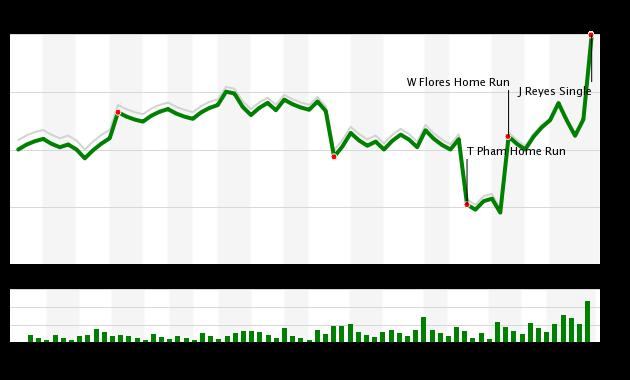 Mets Cardinals WPA 7/20/17