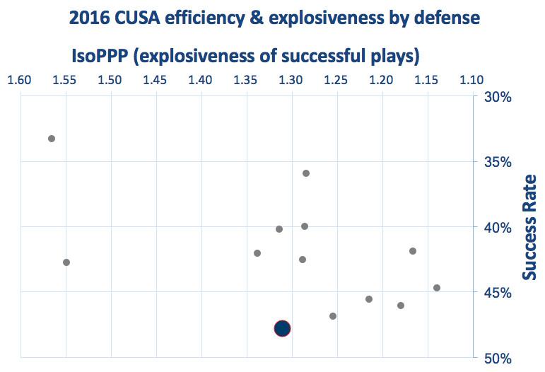 FAU defensive efficiency and explosiveness