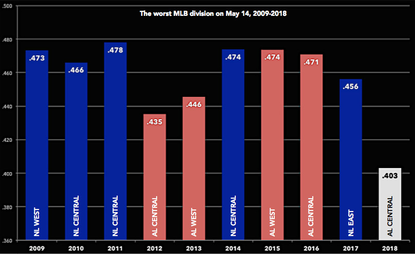 The worst MLB division on May 14, 2009-2018