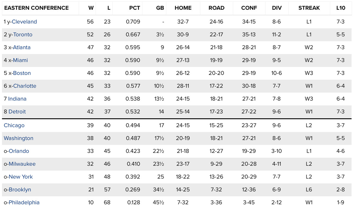 NBA standings: Dallas Mavericks, Utah Jazz fighting for final two Western Conference playoffs ...