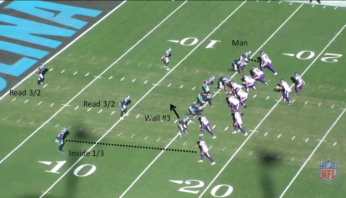 Carolina Panthers Film Room Stump Pattern Matching Concept Vs