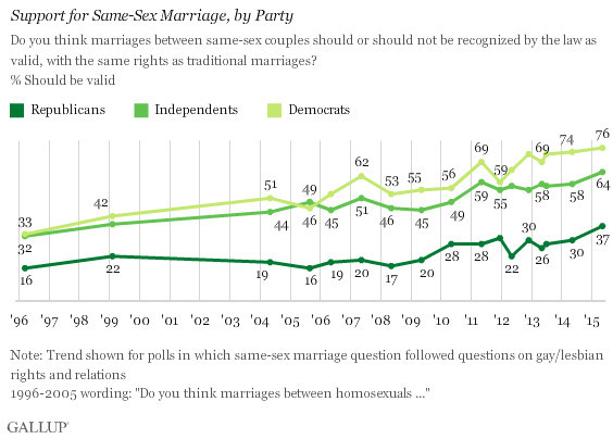 People of all parties increasingly support same-sex marriage rights.