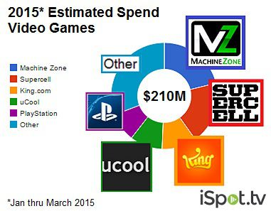 Report shows how mobile free-to-play is taking over games TV