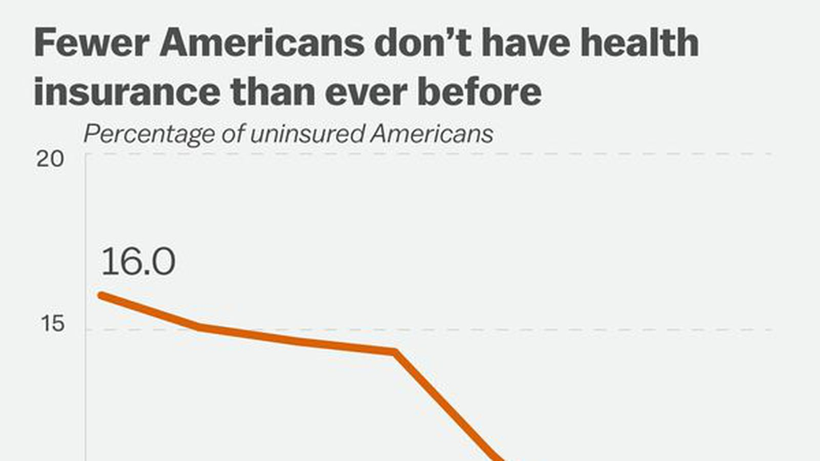 15 charts that show how Obamacare works now — and how Republicans ...