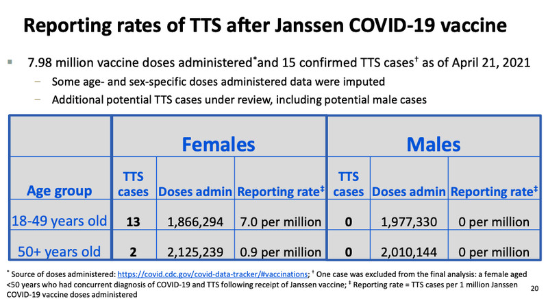 Chart showing rates of TTS after receiving Johnson & Johnson's Covid-19 vaccine