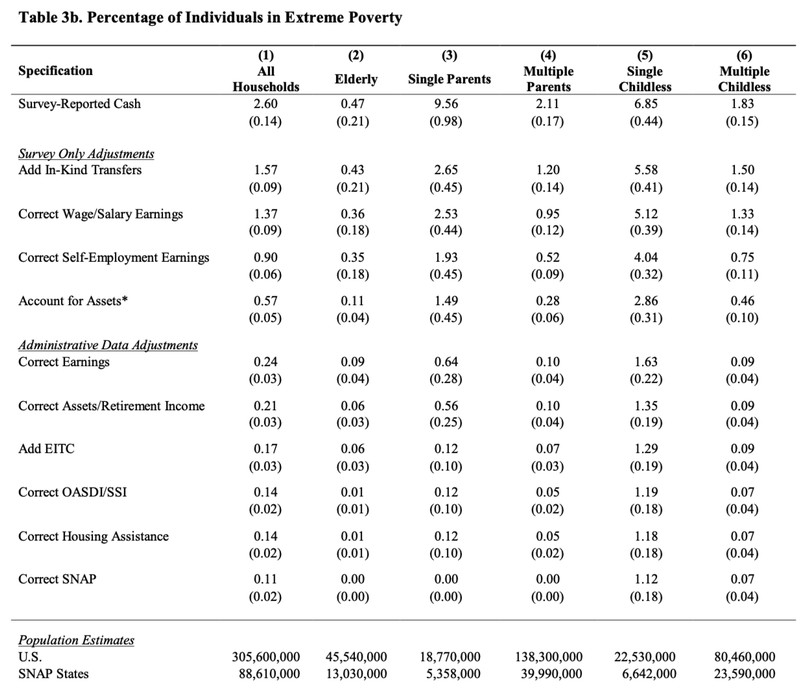How Meyer et al get their new, lower extreme poverty estimates