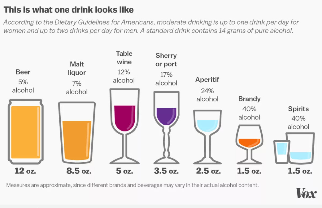 The Hidden Calories In Your Booze Explained In 3 Charts Vox