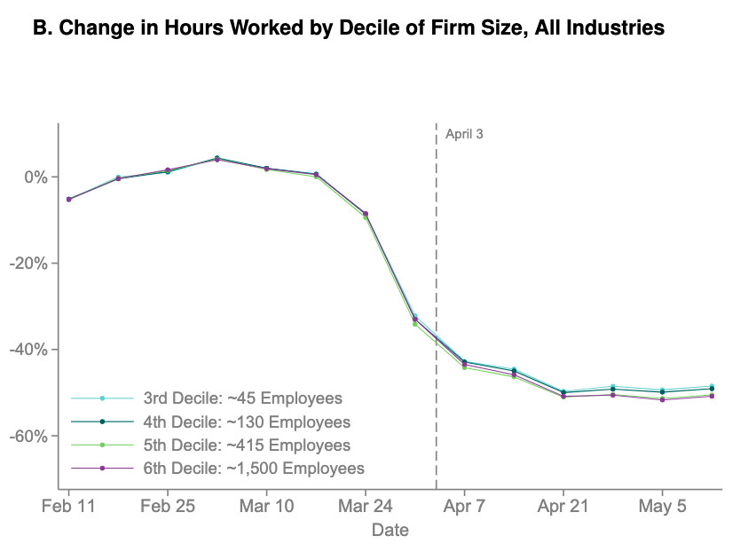 Change in hours worked, by size of small business