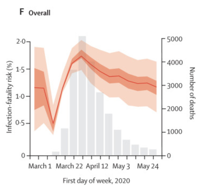 A chart from The Lancet showing the infection-fatality risk falling between April and May 2020.