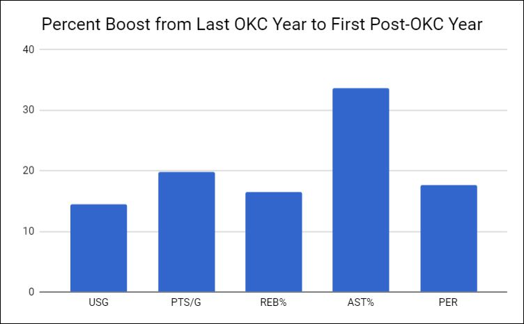 The Westbrook Effect: Do Players Really Get Better After