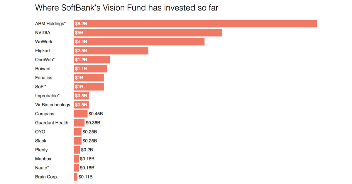 573b7bc372a This is where SoftBank s  98 billion Vision Fund has invested so far - Vox