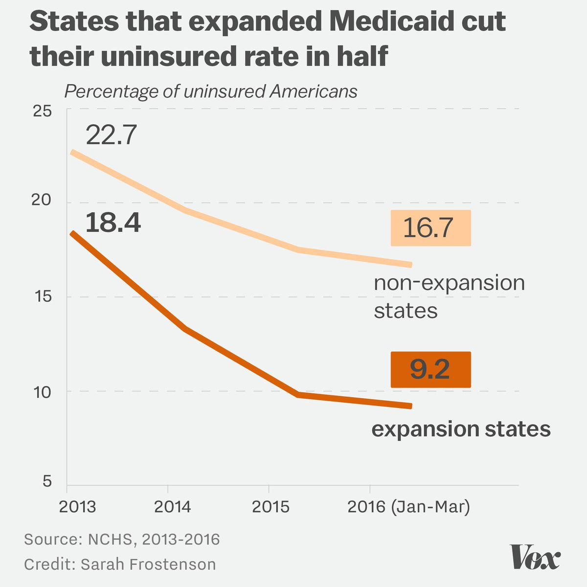 Chart showing that states that expanded Medicaid have fewer uninsured people