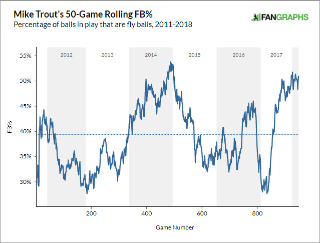 Mike Trout's 50-game rolling FB%
