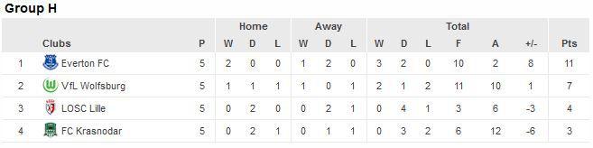 Europa League Table November