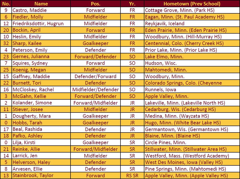 2015 Minnesota Soccer Roster