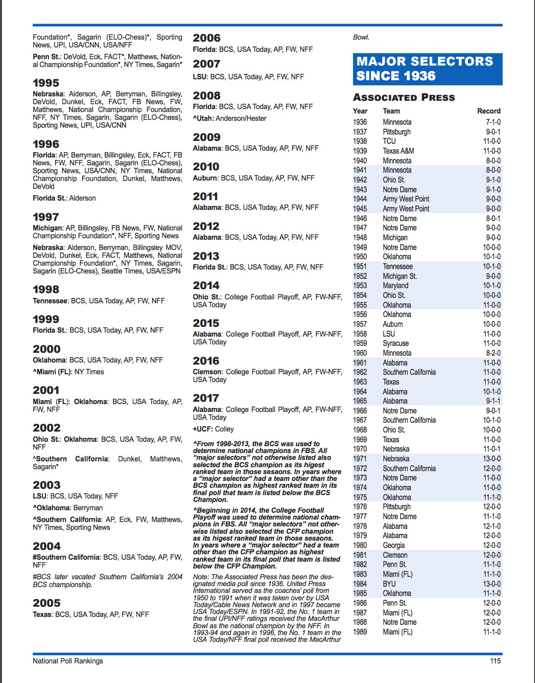 NCAA 2018-2019 FBS Record Book, page 115