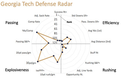 Georgia Tech defensive radar
