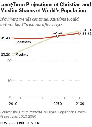 pew islam christianity