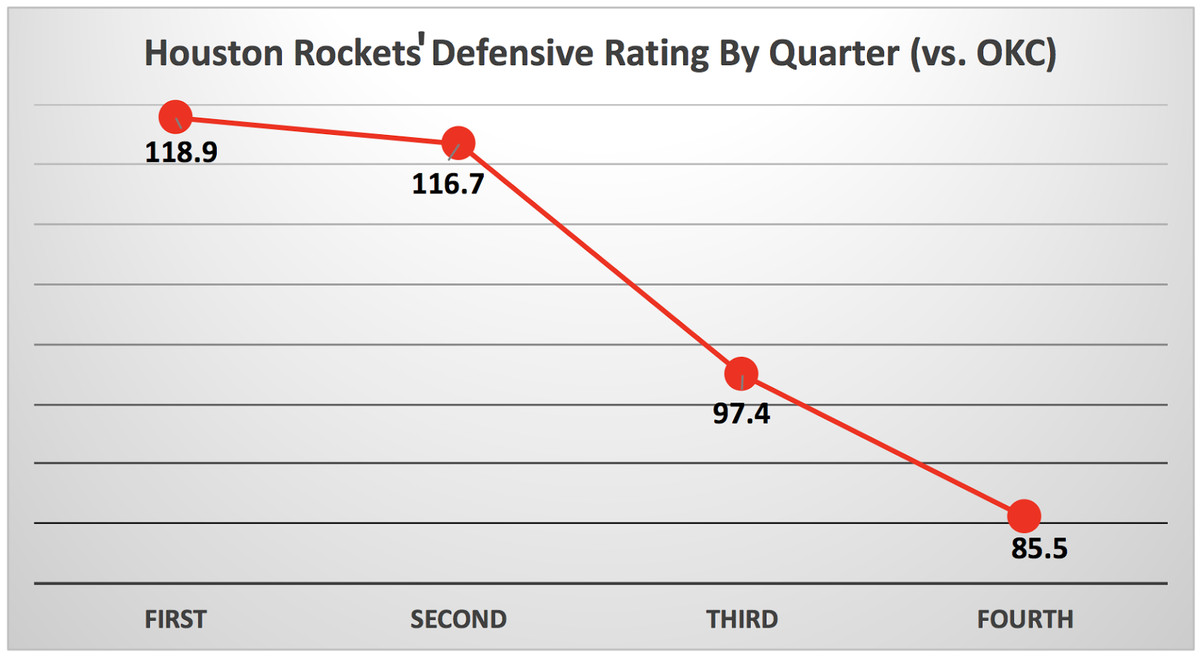 (NBA.com/stats)